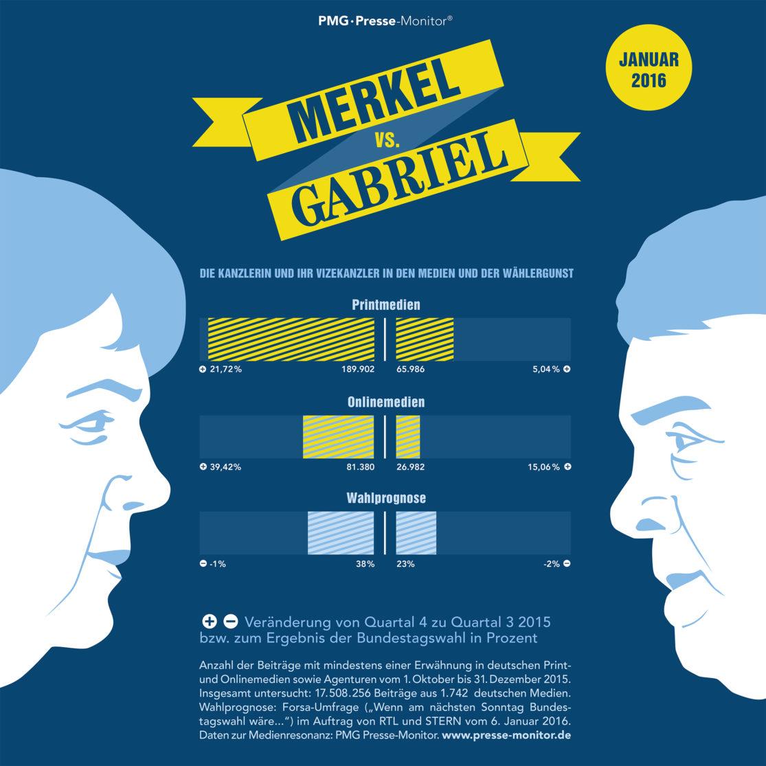 PMG Ranking: Angela Merkel vs. Sigmar Gabriel - Januar 2016
