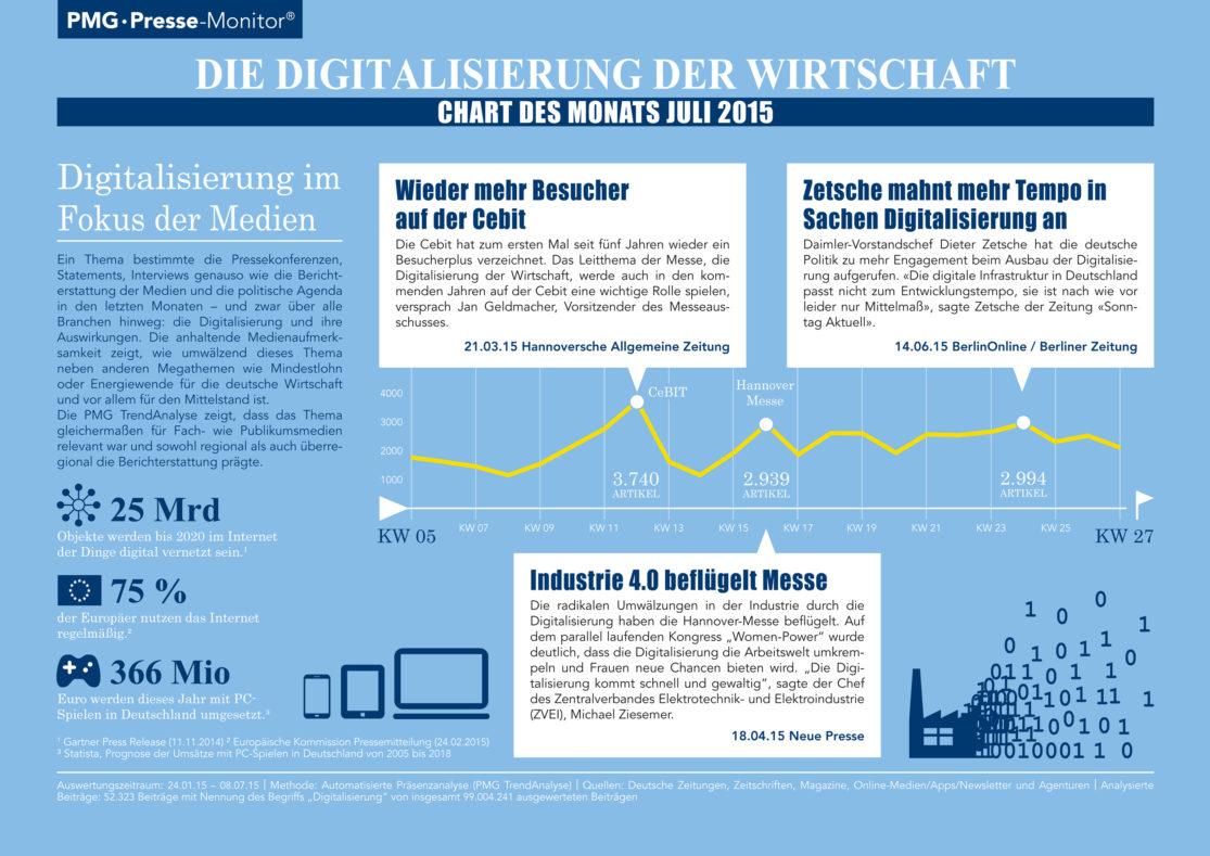 Die Digitalisierung der Wirtschaft - Chart des Monats Juli 2015