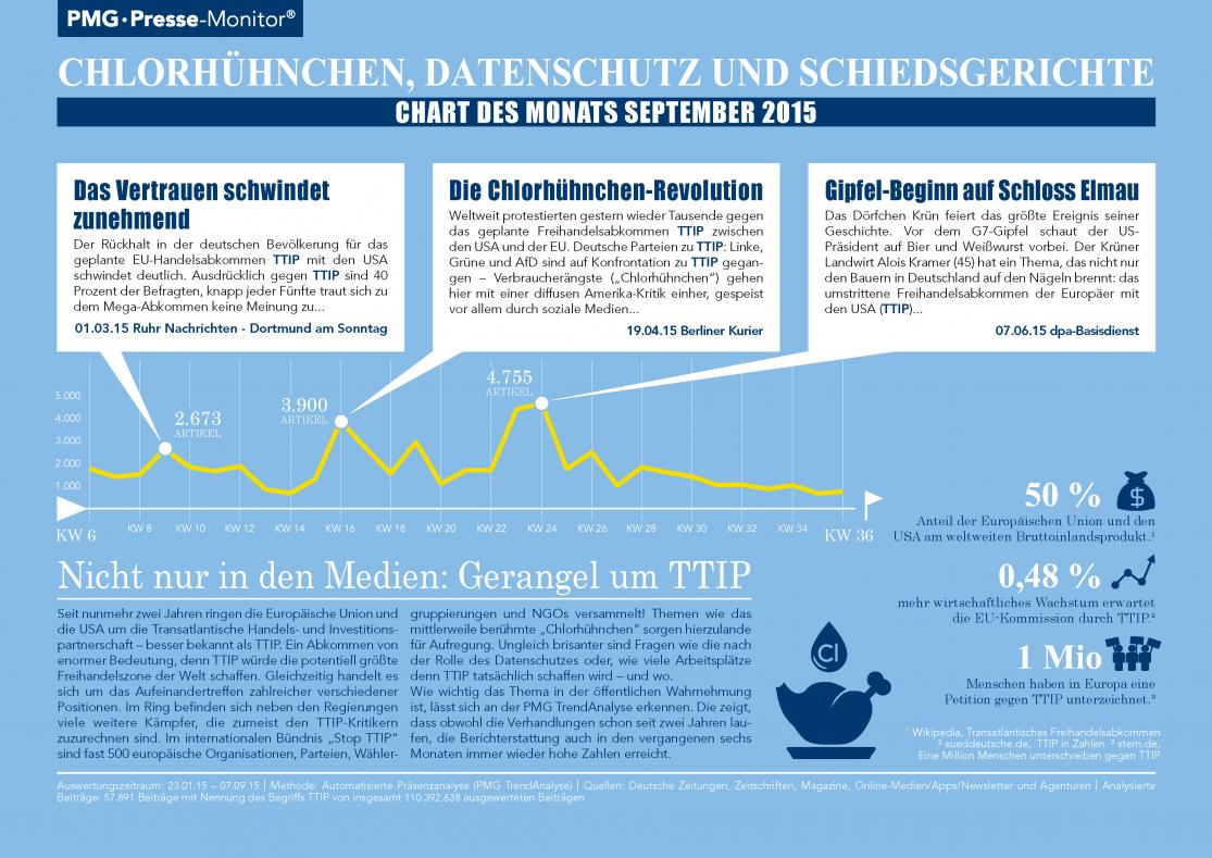 TTIP | Chlorhühnchen, Datenschutz und Schiedsgerichte - Chart des Monats September 2015