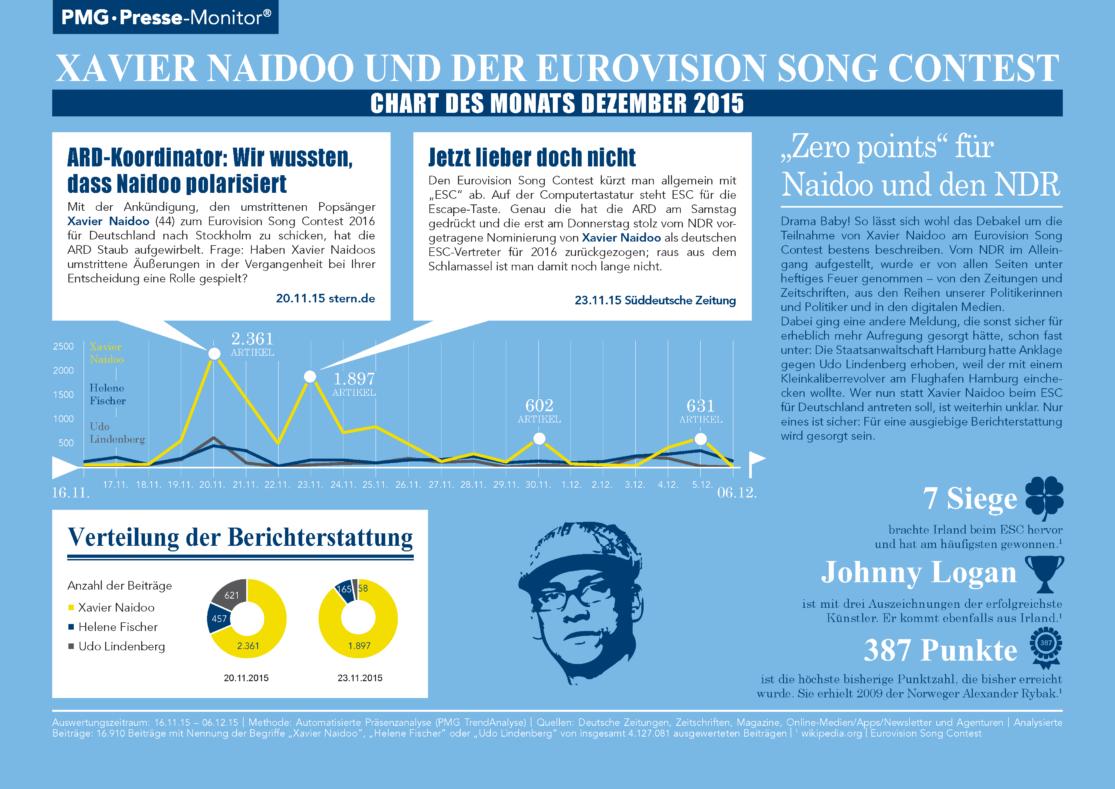 Xavier Naidoo und der Eurovision Song Contest - Chart des Monats Dezember 2015