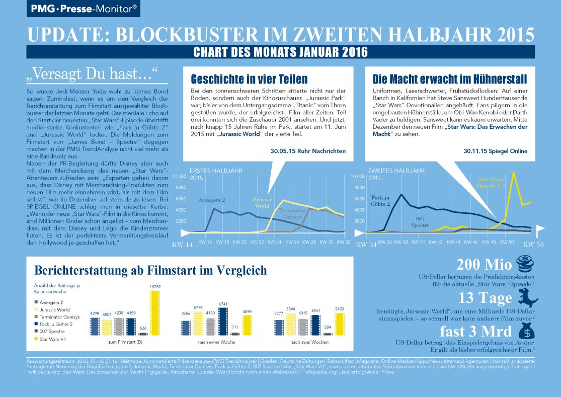 Blockbuster zweite Jahreshälfte 2015 - Chart des Monats Januar 2016