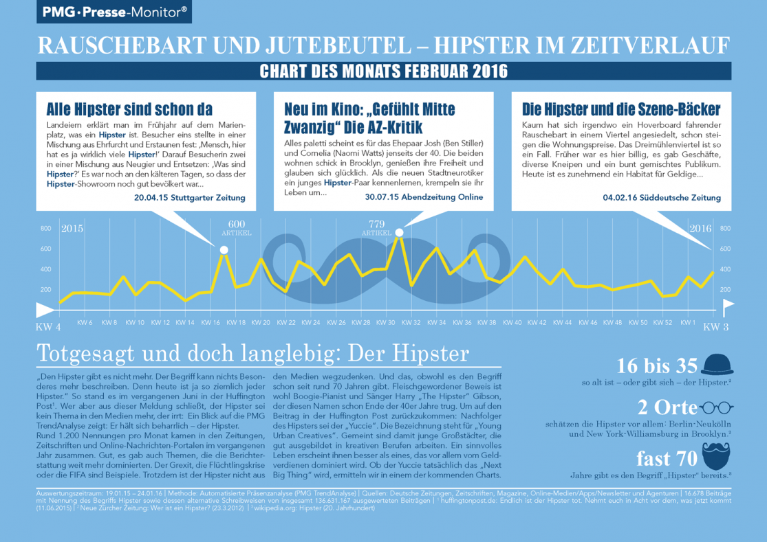 Hipster | Rauschebart und Jutebeutel - Chart des Monats Februar 2016