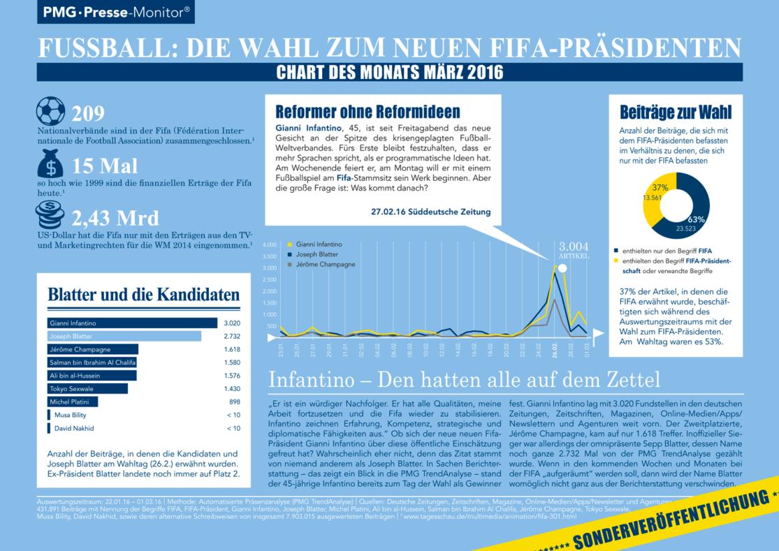 Fußball: Die Wahl zum neuen FIFA-Präsidenten - Chart des Monats März 2016