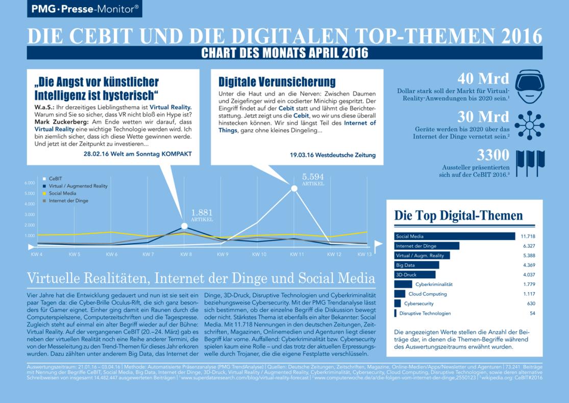 Die CEBIT und die digitalen Top-Themen 2016 - Chart des Monats April 2016