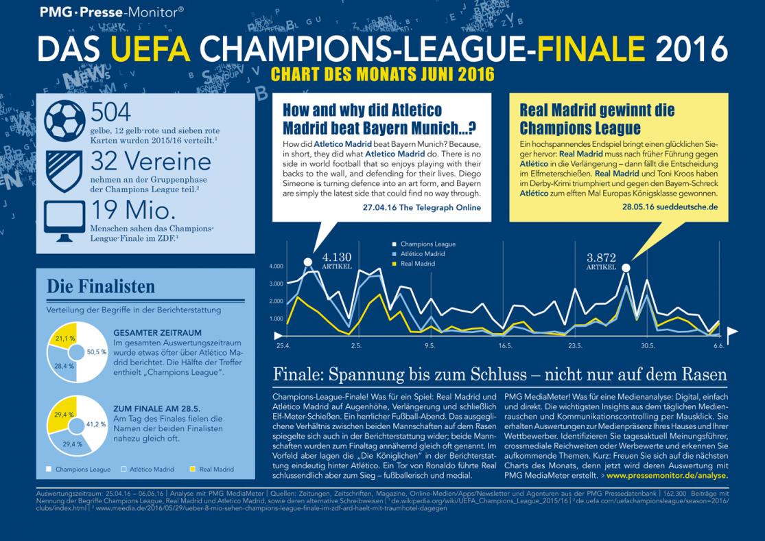 Das UEFA Champions-League-Finale in den Medien- Chart des Monats Juni 2016