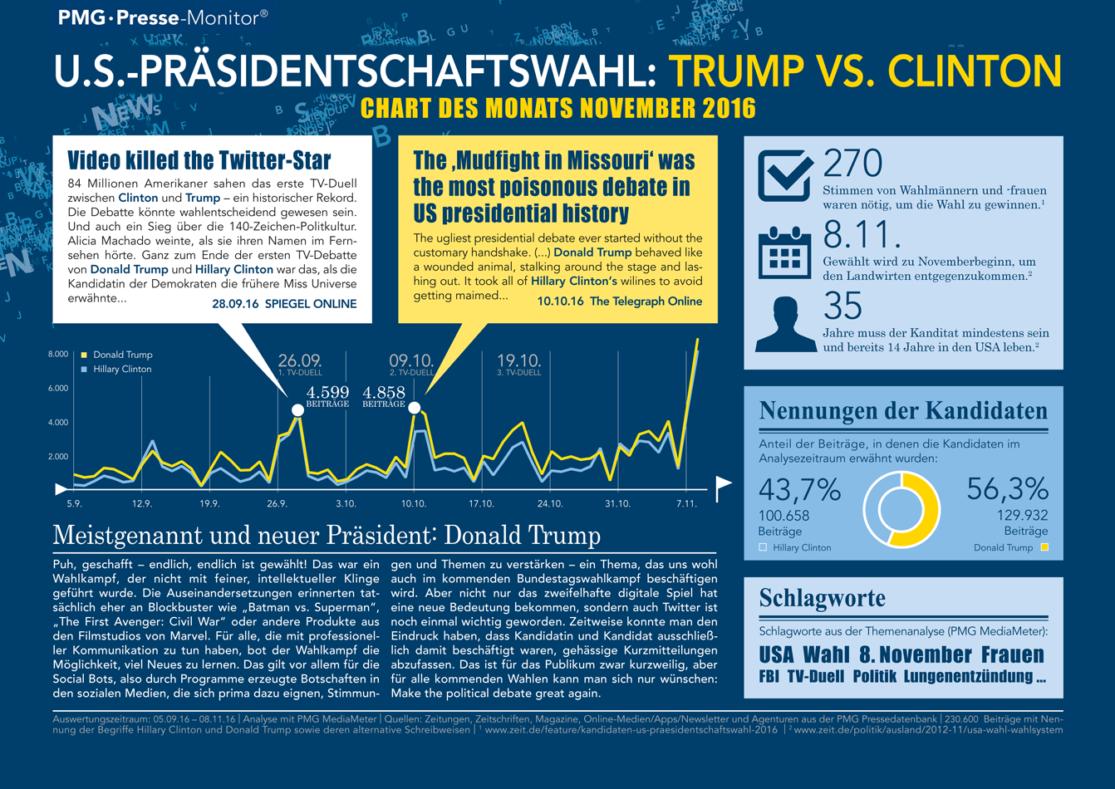 Trump vs. Clinton - Chart des Monats November 2016