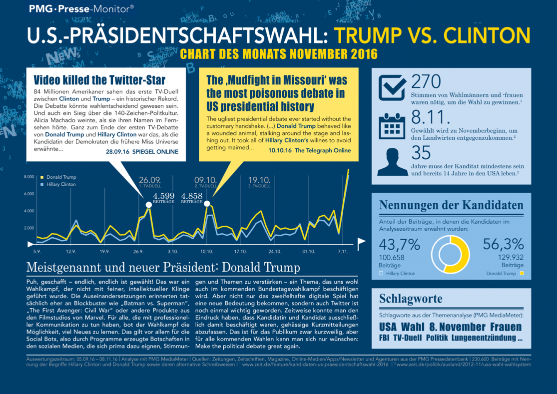 Trump vs. Clinton - Chart des Monats November 2016