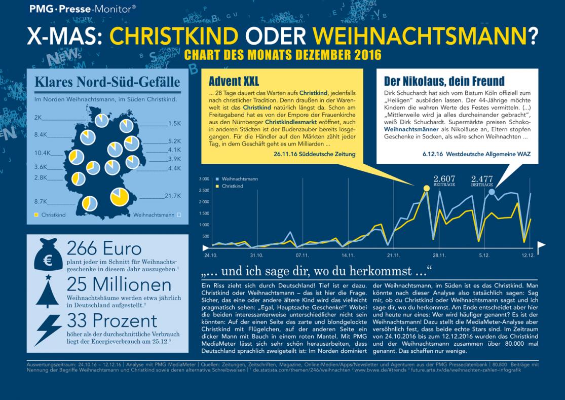 Christkind vs. Weihnachtsmann - Chart des Monats Dezember 2016 2017