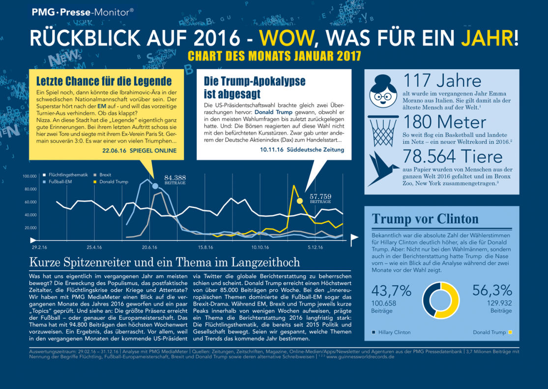 Themenrückblick 2016 - Chart des Monats Januar 2017