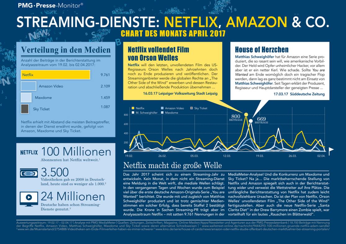 Streaming-Dienste Netflix Amazon Sky Maxdome | Chart des Monats April 2017