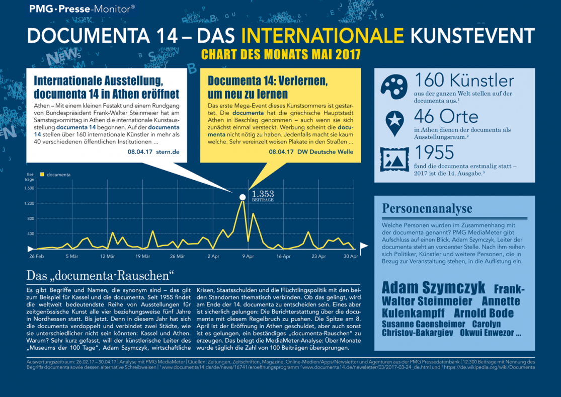 documenta 14 Athen Kassel | Chart des Monats Mai 2017