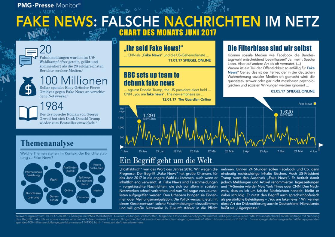 Fake News in den Medien - Chart des Monats Juni 2017