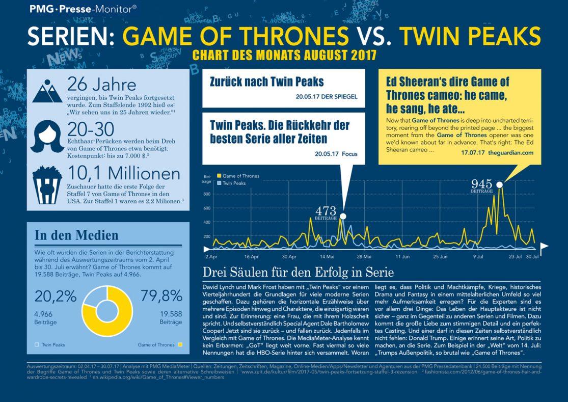 Twin Peaks versus Game of Thrones - Chart des Monats August