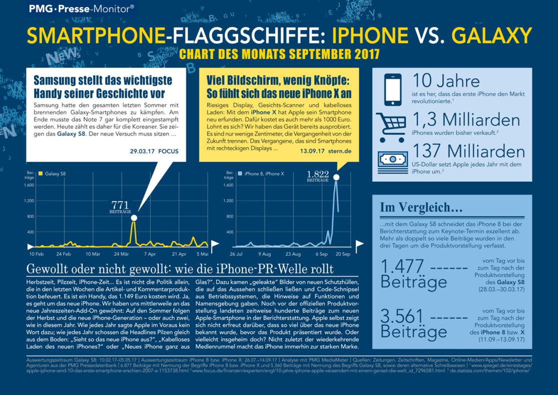 Iphone vs. Samsung Galaxy | Chart des Monats September 2017