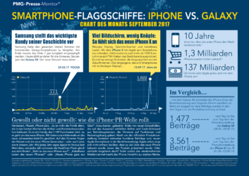 Iphone vs. Samsung Galaxy | Chart des Monats September 2017
