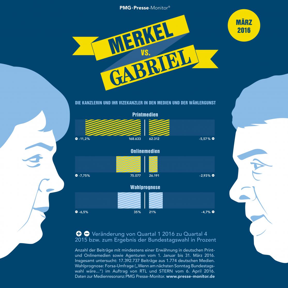 PMG Ranking: Angela Merkel vs. Sigmar Gabriel - März 2016