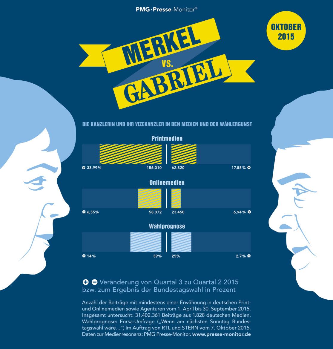 PMG Ranking: Angela Merkel vs. Sigmar Gabriel - Oktober 2015