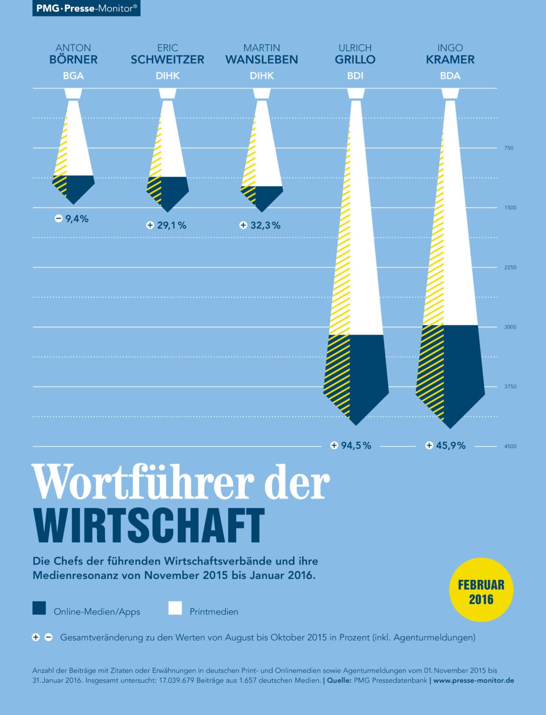 PMG Ranking: Wortführer der Wirtschaft. Ingo Kramer, Ulrich Grillo, Martin Wansleben, Eric Schweitzer, Anton Börner | Februar 2016