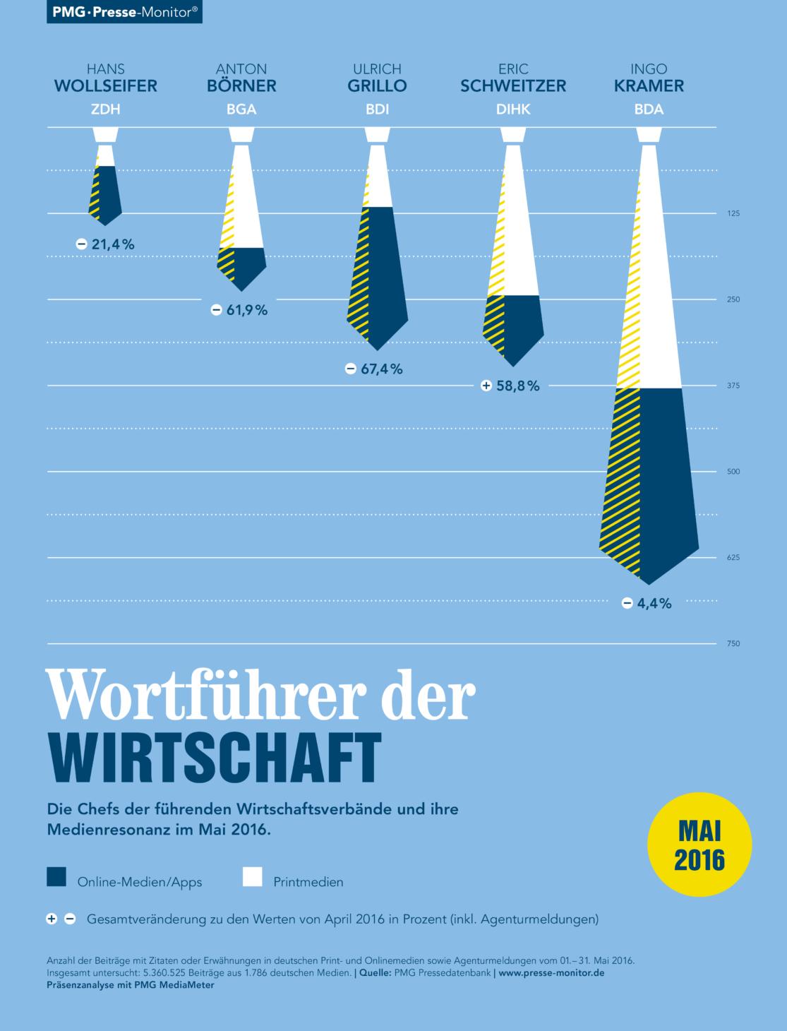 PMG Ranking: Wortführer der Wirtschaft. Ingo Kramer, Eric Schweitzer, Ulrich Grillo, Anton Börner, Hans Wollseifer   Mai 2016
