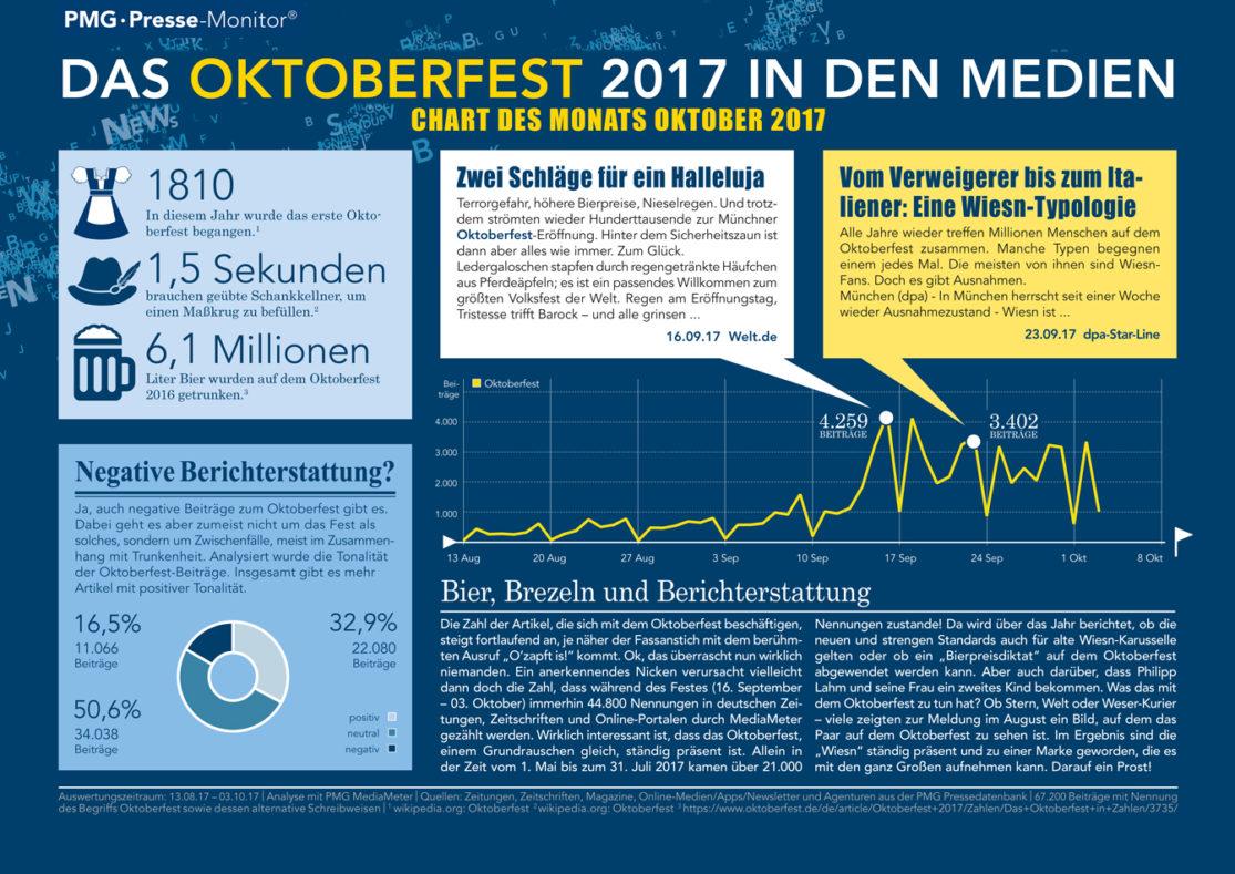 Oktoberfest | Chart des Monats Oktober 2017