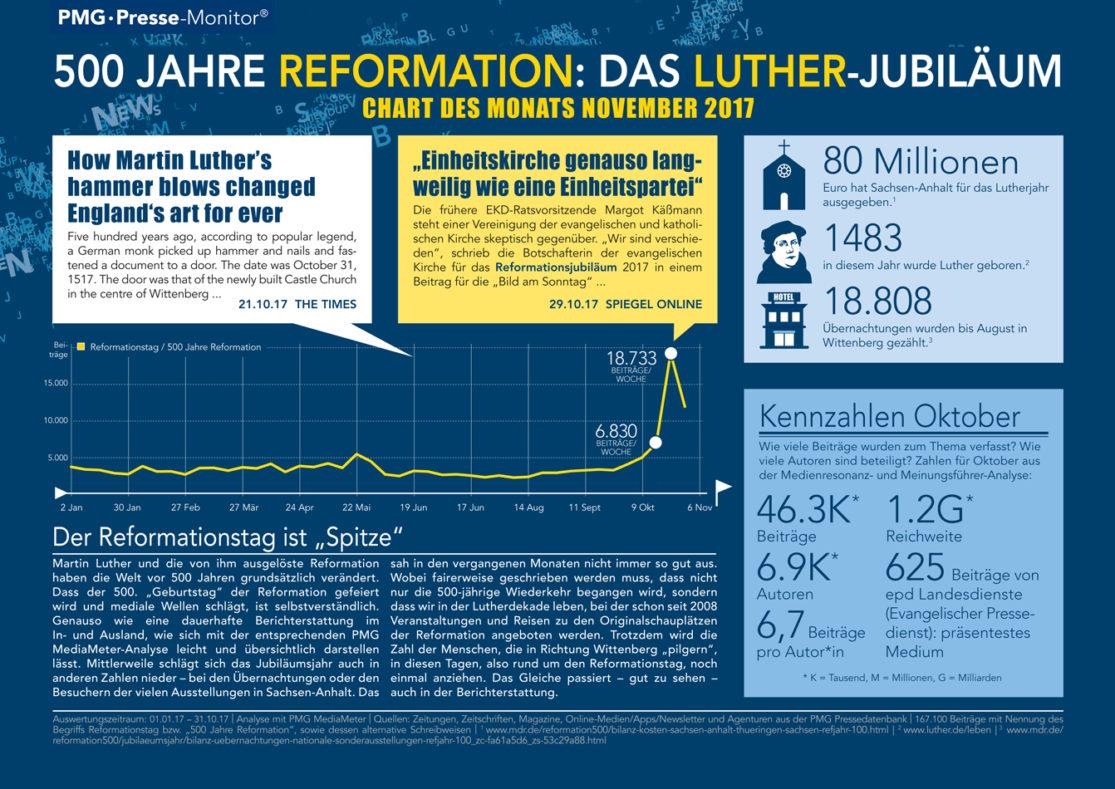 500 Jahre Reformation und Martin Luther - Chart des Monats November