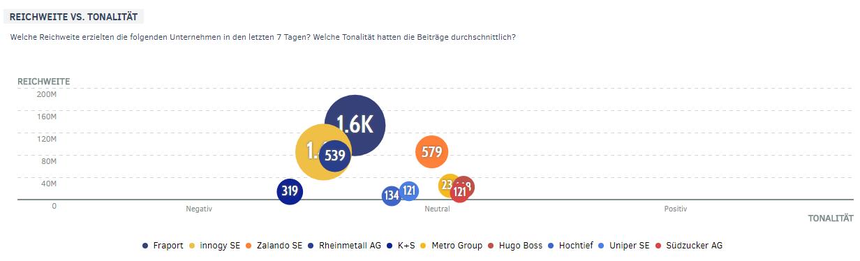 PMG Ranking: Reichweite und Tonalität der MDAX-Unternehmen | Dezember