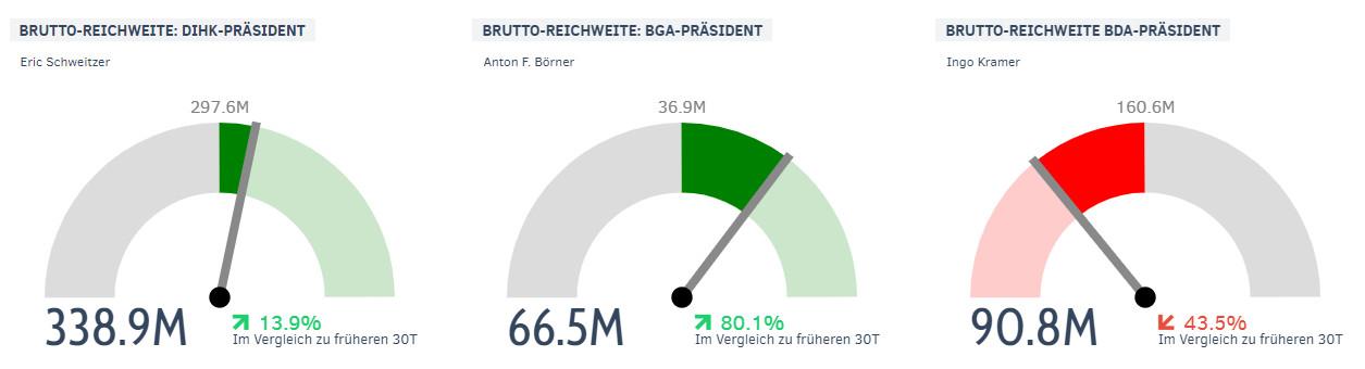 Reichweite von Eric Schweitzer, Anton F. Börner, Ingo Kramer im Januar 2018