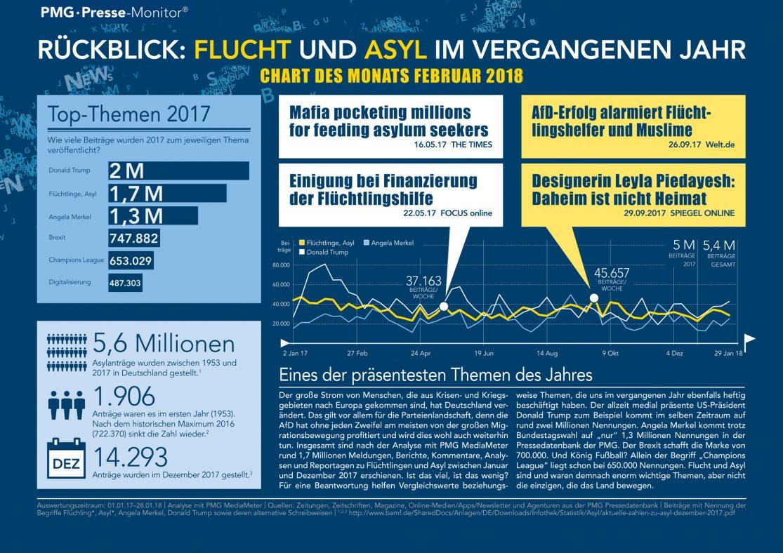 Flüchtlinge, Flucht und Asyl | Chart des Monats Februar