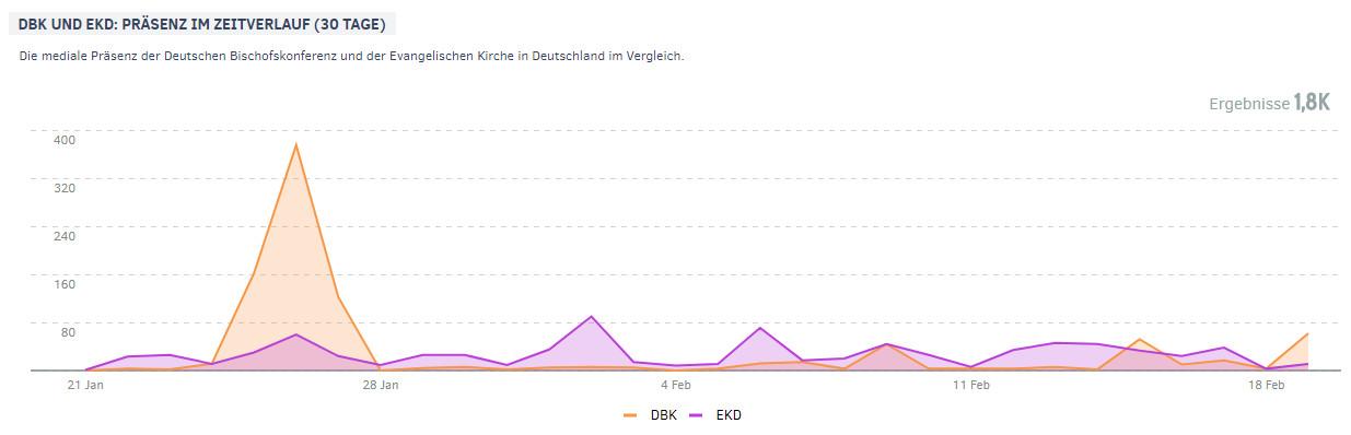 EKD und DBK | Präsenz im Zeitverlauf