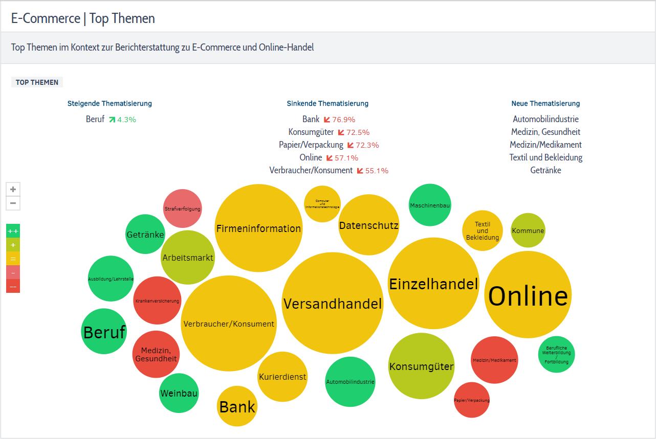 Themen E-Commerce & Online-Handel