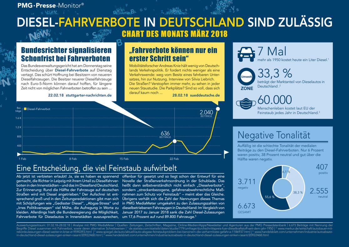 Chart Des Monats März | Diesel-Fahrverbote