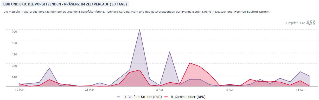 Heinrich Bedford-Strohm und Kardinal Marx | Präsenz im Zeitverlauf im April