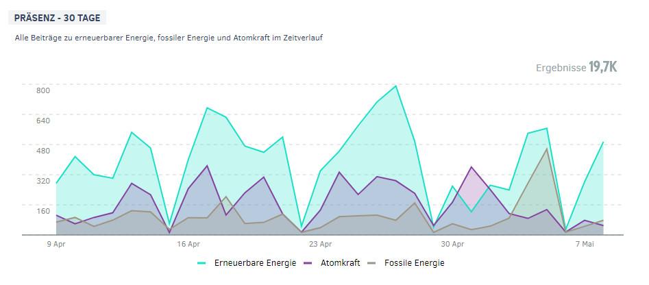 PMG Ranking Energiewende | Präsenz Atomkraft, Erneuerbare Energie und Fossile Energie im Mai