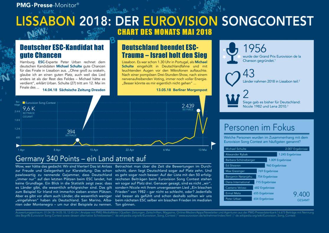 Chart Des Monats Mai 2018 | Der ESC in Lissabon in den Medien