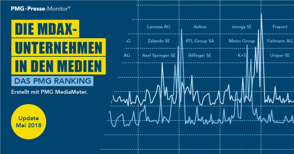 Fraport Innogy und Zalando im PMG Mai-Ranking MDAX-Unternehmen