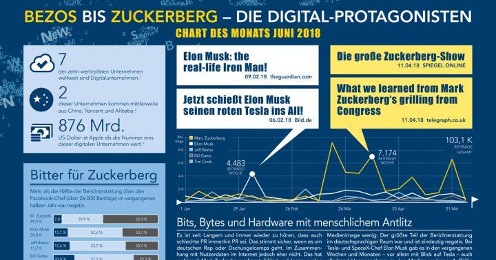 Mark Zuckerberg, Elon Musk, Jeff Bezoz und Bill Gates im Chart des Monats Juni