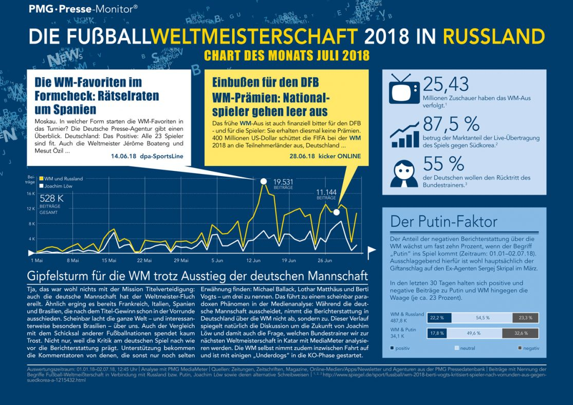 WM In Russland   Chart des Monats