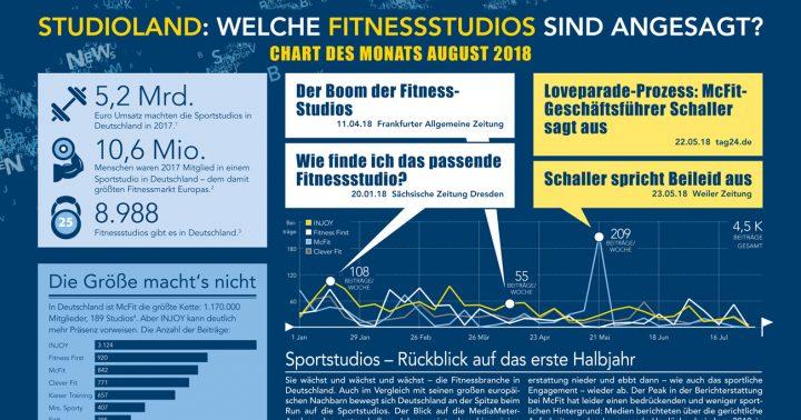 Welche Fitnessstudios sind angesagt? Chart des Monats