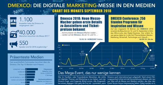 DMEXCO in den Medien im Chart des Monats