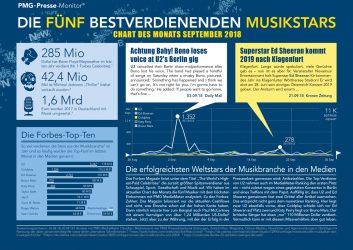 U2, Coldplay, Ed Sheeran, Bruno Mars und Katy Perry im Chart des Monats
