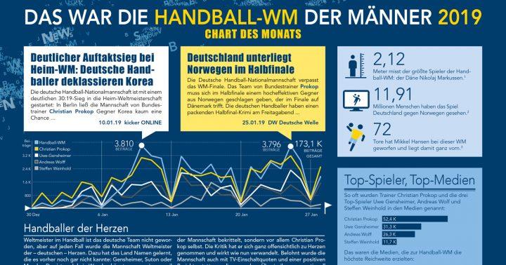 Handball-WM 2019 in den Medien | Chart des Monats