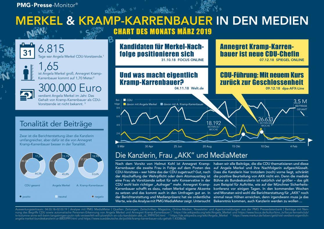 Angela Merkel und AKK (Annegret Kramp-Karrenbauer) in den Medien