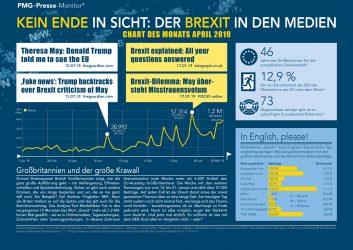 Brexit in den Medien