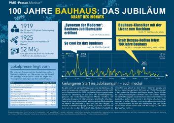 Bauhaus100 Jubiläum in den Medien