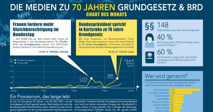 Analyse zu 70 Jahren Grundgesetz und BRD