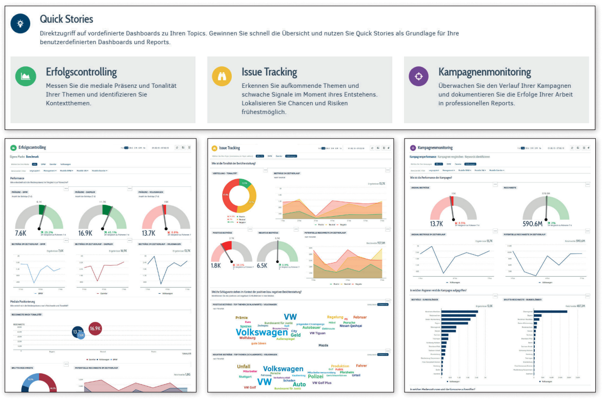 Digitale Medienanalyse: Dashboard-Set Quick Stories mit Erfolgcontrolling, Issue Tracking und Kampagnenmonitoring