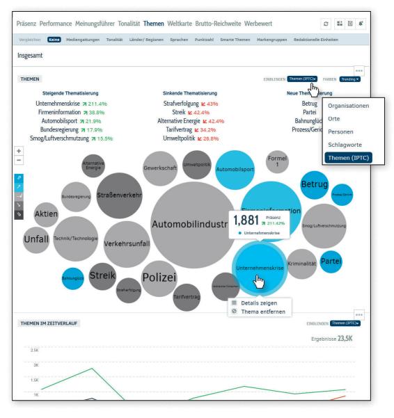 Digitale Medienanalyse: IPTC-Themen ermitteln