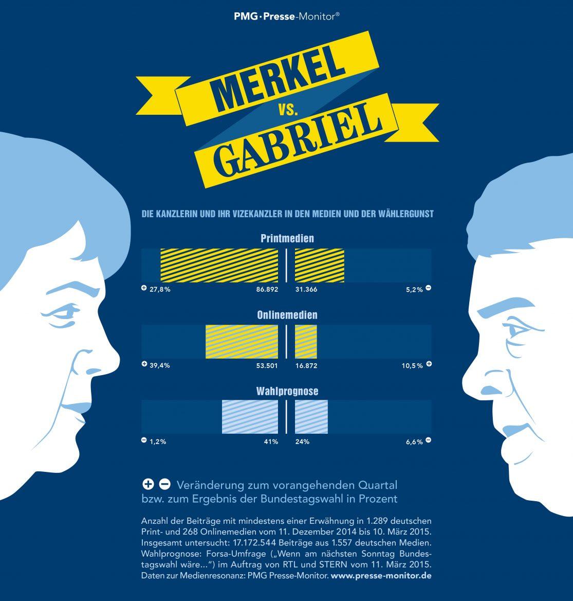 PMG Ranking: Merkel vs Gabriel   März 2015