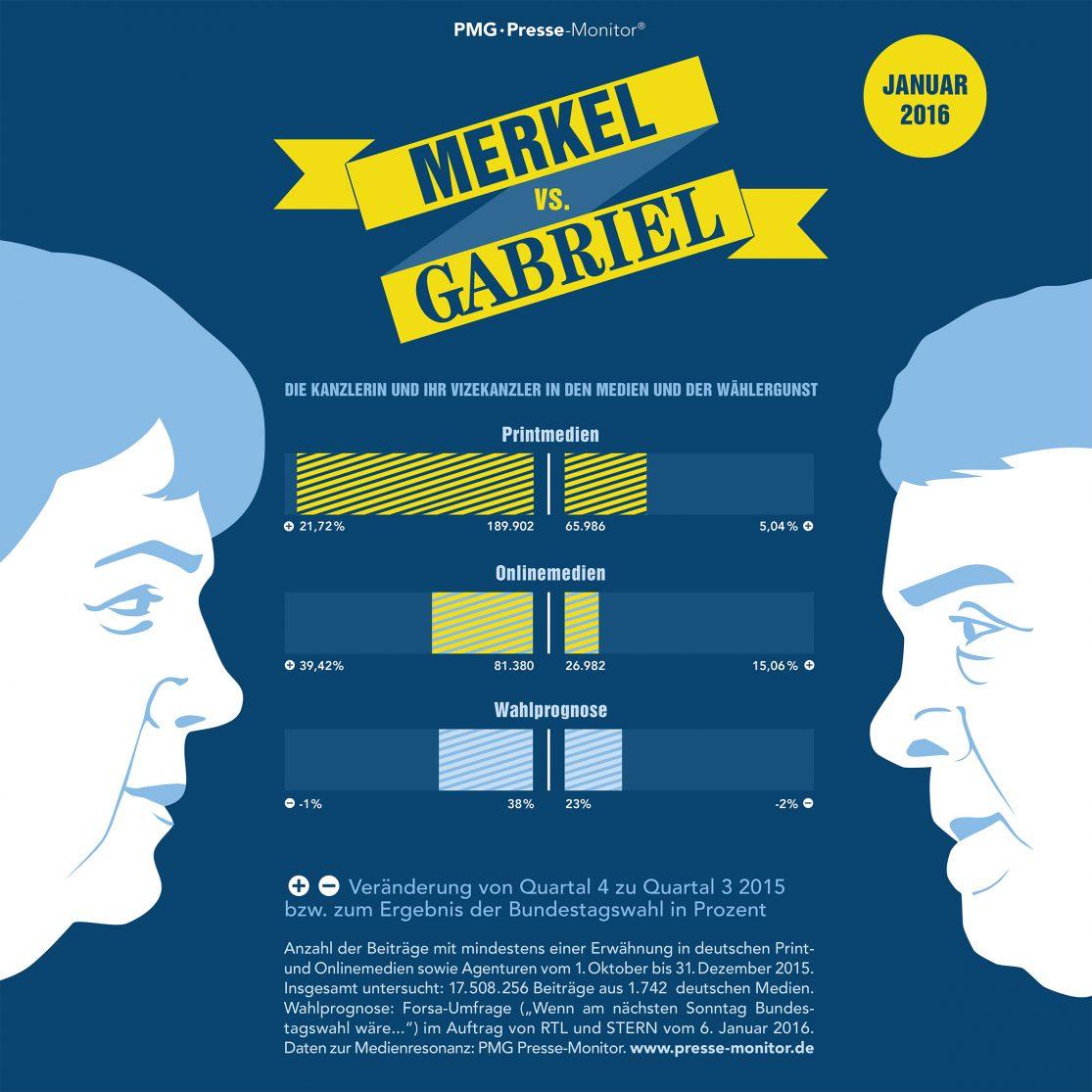 PMG Ranking: Angela Merkel vs Sigmar Gabriel - Januar 2016