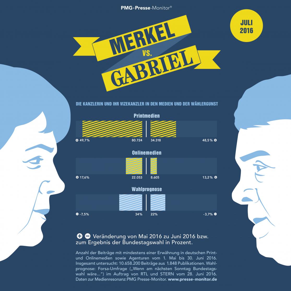 PMG Ranking: Angela Merkel vs Sigmar Gabriel - Juli 2016